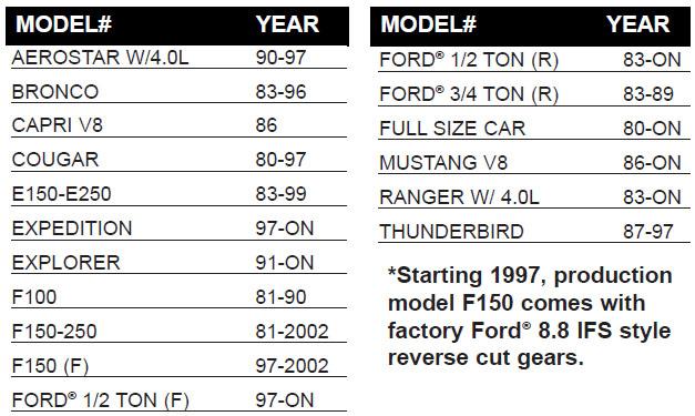 Motive Gear #F888430 - Peyton Performance Automotive, LLC